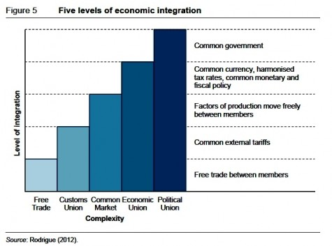 5 Levels of Economic Integration