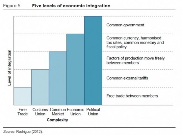 australia new zealand economic relationship between us and canada